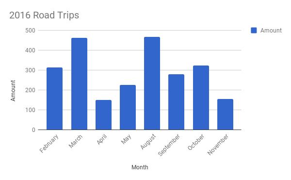2016 Road Trips