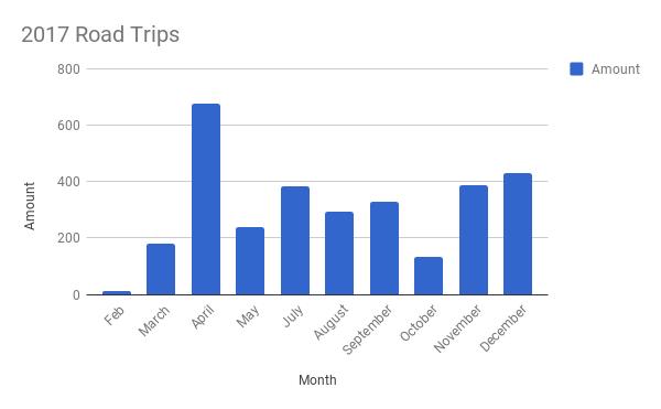 2017 Road Trips